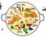 Ziua internaţională de conştientizare a risipei alimentare
